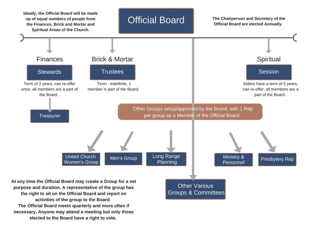 Official BoardPWUC